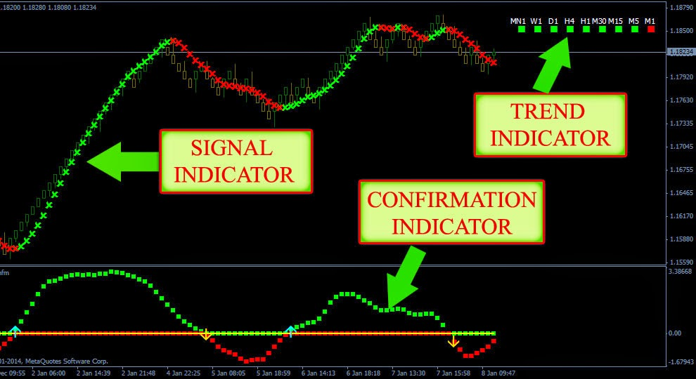 Confirming indicators forex